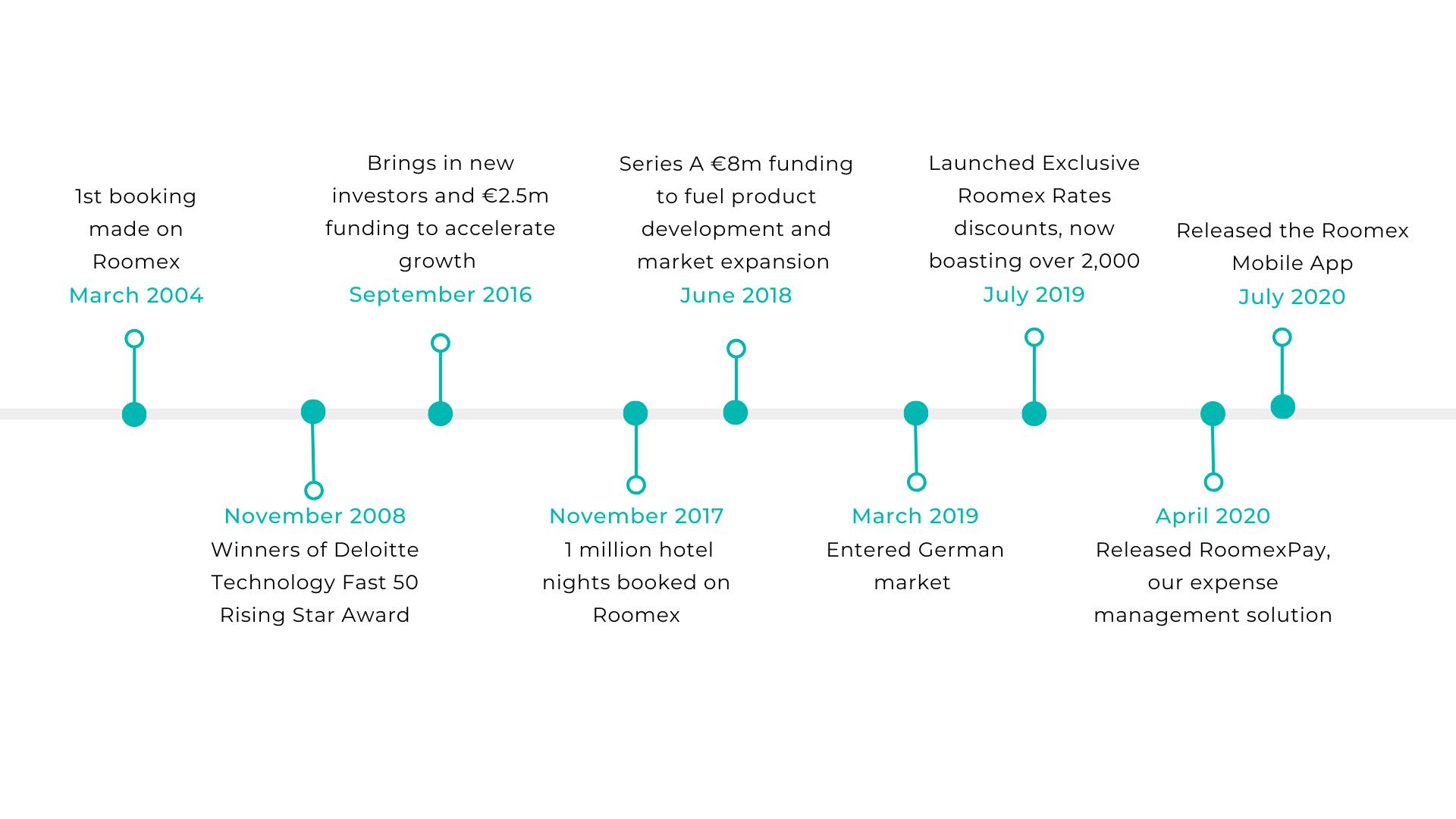 Blue Timeline Cycle Presentation (2)