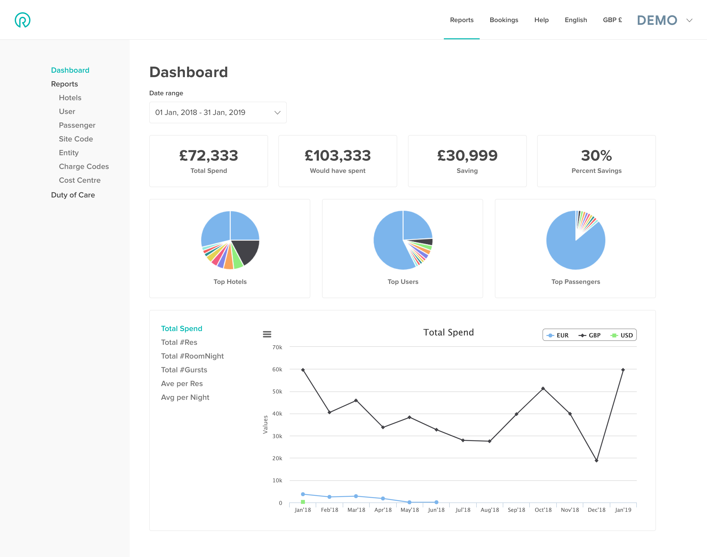 7.0 Reports-dashboard