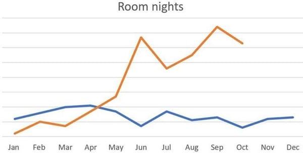 ROOMEX RATES PR