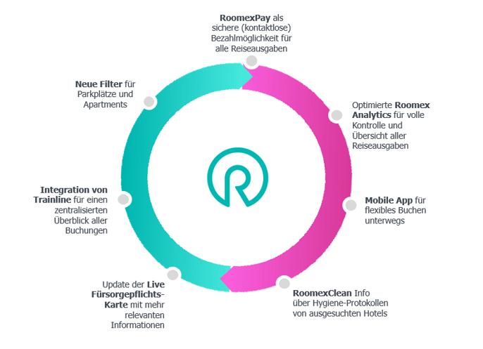 GER - Roomex Wheel
