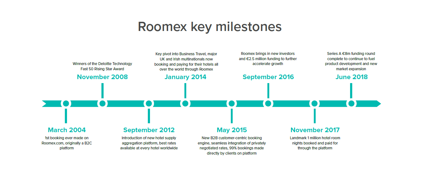 roomex milestones