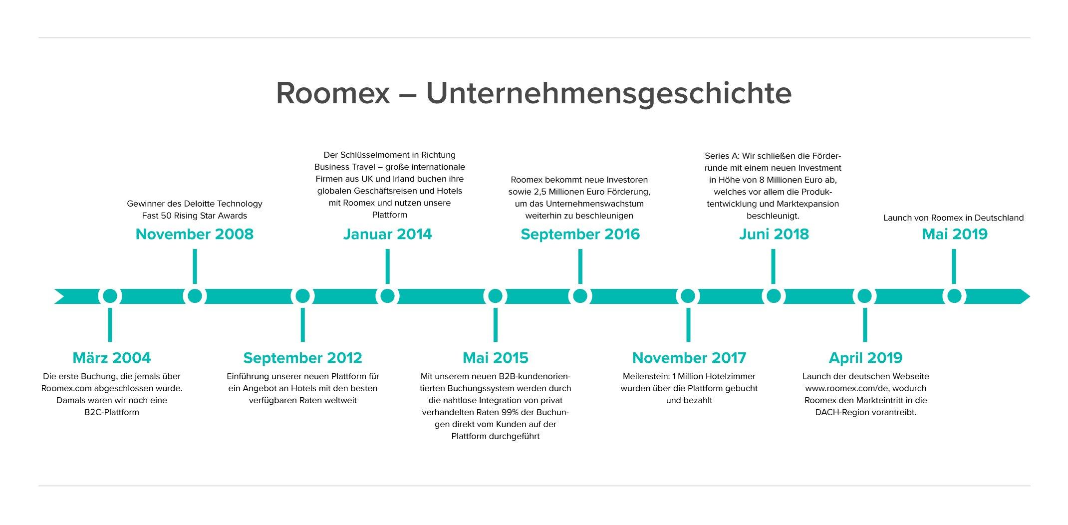 roomex@milestones_upload